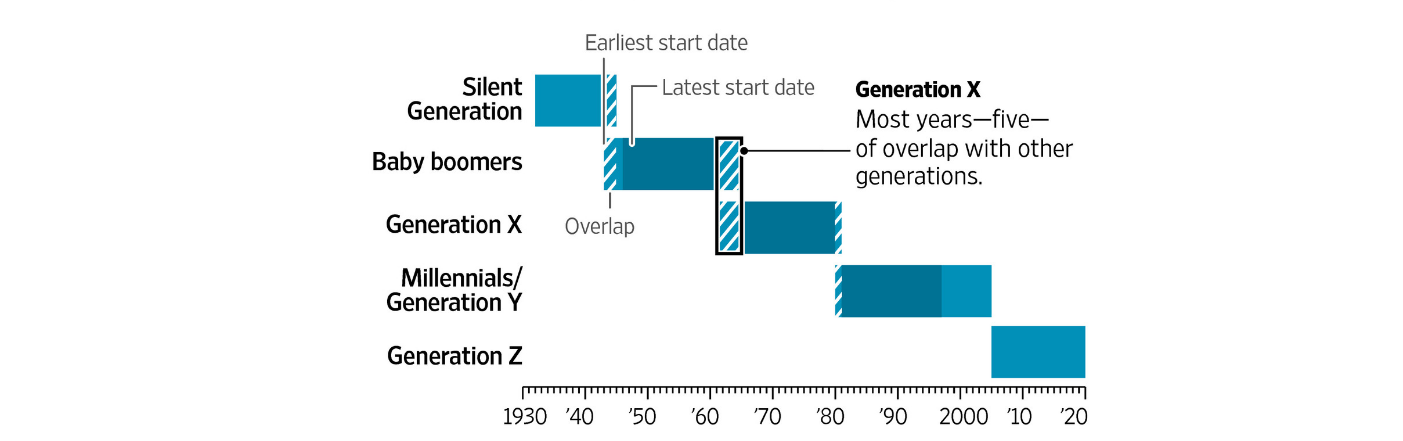Chart of Generational Cohorts, via WSJ.com, click to view original