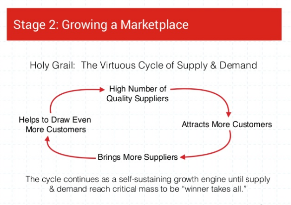 Slide from Growing a Marketplace