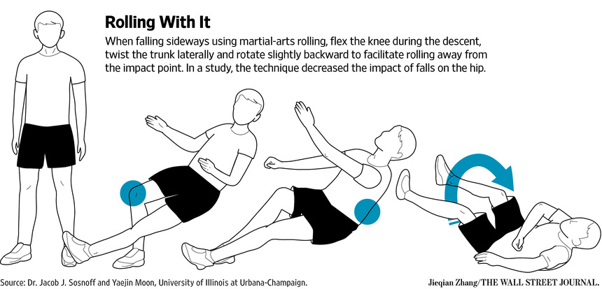 illustration of how to fall and roll onto back to protect hip