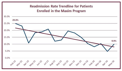 Chart showing readmissions decline by adding home care