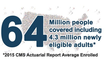Infographic showing 65 million people covered by medicaid
