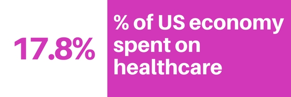 Graphic: 17.8% of US GDP spent on healthcare