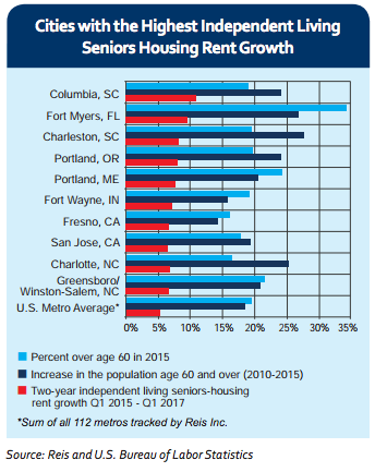 highest rent markets according to Reis and the US Bureau of Labor Statistics